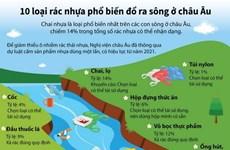 [Infographics] 10 loại rác nhựa phổ biến đổ ra sông ở châu Âu