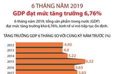 [Infographics] GDP tăng 6,76% trong 6 tháng đầu năm 2019