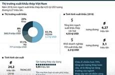 [Infographics] Toàn cảnh thị trường xuất khẩu thép Việt Nam