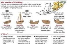 [Infographics] Chợ nổi Cái Răng - Di sản văn hóa phi vật thể quốc gia