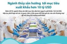 [Infographics] Thủy sản hướng tới mục tiêu xuất khẩu hơn 10 tỷ USD