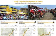 [Infographics] Chặng 7-9 chặng đua xe đạp Tour de France