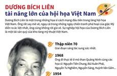 [Infographics] Dương Bích Liên - tài năng lớn của hội họa Việt Nam