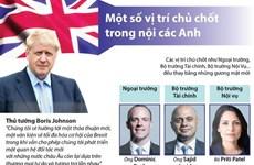 [Infographics] Một số vị trí chủ chốt trong nội các mới của Anh