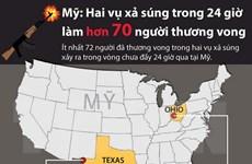 [Infographics] Mỹ: Hai vụ xả súng trong 24 giờ làm 30 người chết