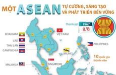 [Infographics] Một ASEAN tự cường, sáng tạo và phát triển bền vững
