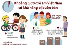 [Infographics] Khoảng 5,6% trẻ em Việt Nam có khả năng bị buôn bán