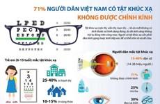 [Infographics] 71% người dân có tật khúc xạ không được chỉnh kính