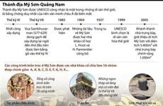 [Infographics] Thánh địa Mỹ Sơn - Di sản văn hóa thế giới