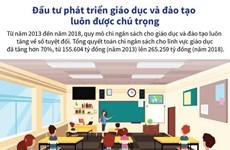 [Infographics] Chú trọng đầu tư phát triển giáo dục và đào tạo