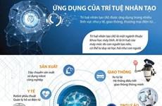 [Infographics] Những ứng dụng của trí tuệ nhân tạo vào cuộc sống