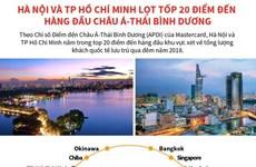 [Infographics] Hà Nội, TP.HCM lọt tốp 20 điểm đến hàng đầu châu Á-TBD