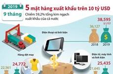 [Infographics] 5 mặt hàng xuất khẩu trên 10 tỷ USD trong 9 tháng