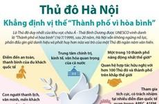 [Infographics] Hà Nội khẳng định vị thế 'Thành phố vì hòa bình'