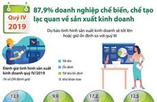 [Infographics] Doanh nghiệp chế tạo lạc quan về kinh doanh trong quý 4