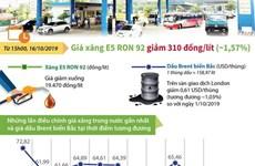 [Infographics] Giá xăng E5 RON 92 giảm 310 đồng mỗi lít