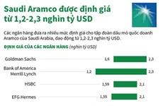 [Infographics] Saudi Aramco được định giá từ 1,2-2,3 nghìn tỷ USD