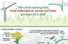 [Infographics] Điều chỉnh chương trình phát triển kinh tế-xã hội vùng
