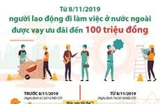 Lao động đi làm việc ở nước ngoài được vay ưu đãi đến 100 triệu đồng