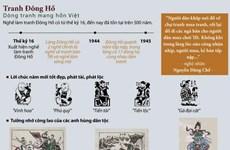 [Infographics] Tranh dân gian Đông Hồ - Dòng tranh mang hồn Việt