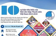 [Infographics] 10 sự kiện Hội Liên hiệp Thanh niên Việt Nam 2014-2019