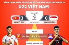 [Infographics] Hành trình giành HCV SEA Games 30 của đội U22 Việt Nam