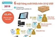 [Infographics] 6 mặt hàng có giá trị xuất khẩu trên 10 tỷ USD