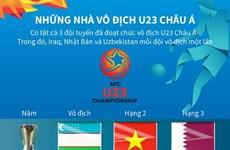 [Infographics] Những nhà vô địch vòng chung kết U23 châu Á