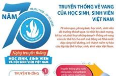 [Infographics] 70 năm truyền thống của học sinh, sinh viên Việt Nam