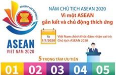 [Infographics] Vì một ASEAN gắn kết và chủ động thích ứng