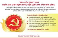 [Infographics] Búa liềm Vàng phản ánh sinh động công tác xây dựng Đảng