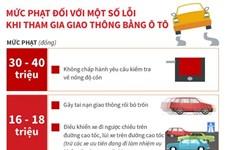 [Infographics] Mức phạt tiền một số lỗi vi phạm giao thông với ôtô