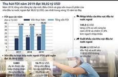 [Infographics] Thu hút vốn FDI năm 2019 đạt trên 38 tỷ USD