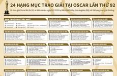 [Infographics] 24 hạng mục trao giải tại Oscar lần thứ 92 tại Mỹ