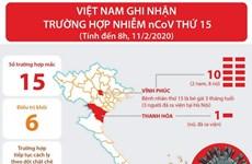[Infographics] Việt Nam ghi nhận trường hợp nhiễm nCoV thứ 15