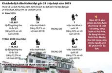 [Infographics] Gần 29 triệu lượt du khách đến Hà Nội trong năm 2019
