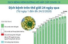 [Infographics] 78.996 trường hợp mắc COVID-19 trên toàn thế giới