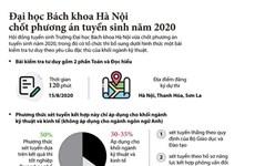 [Infographics] Đại học Bách khoa Hà Nội chốt phương án tuyển sinh