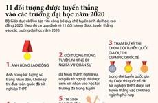 [Infographics] 11 đối tượng được tuyển thẳng vào các trường đại học