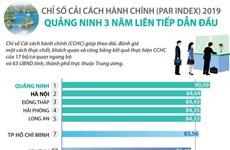 [Infographics] Quảng Ninh 3 năm dẫn đầu về chỉ số cải cách hành chính