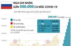 [Infographics] Nga ghi nhận gần 300.000 ca mắc COVID-19