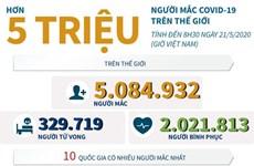 [Infographics] Thế giới đã có hơn 5 triệu người mắc COVID-19