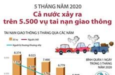 [Infographics] 5 tháng cả nước xảy ra trên 5.500 vụ tai nạn giao thông