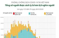 [Infographics] Cách ly y tế 8.869 người để phòng dịch COVID-19