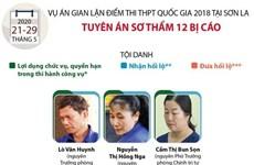 [Infographics] Tuyên án 12 bị cáo trong vụ gian lận điểm thi ở Sơn La