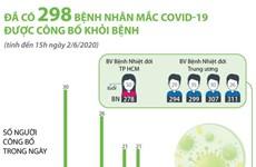 [Infographics] 298 bệnh nhân mắc COVID-19 được công bố khỏi bệnh