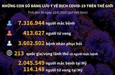 [Infographics] Những con số đáng lưu ý về dịch COVID-19 trên thế giới