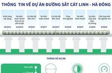 [Infographics] Thông tin về dự án đường sắt Cát Linh-Hà Đông