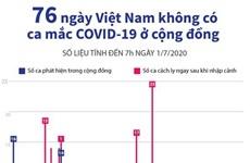 [Infographics] 76 ngày Việt Nam không có ca mắc COVID-19 ở cộng đồng