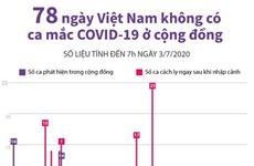 [Infographics] 78 ngày Việt Nam không có ca mắc COVID-19 ở cộng đồng